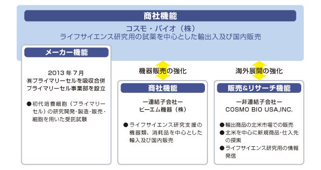 コスモ・バイオの関係会社