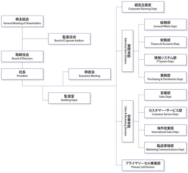コスモ・バイオ - 組織図 (平成28年4月1日付)