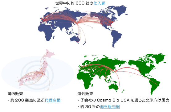 グローバルネットワーク