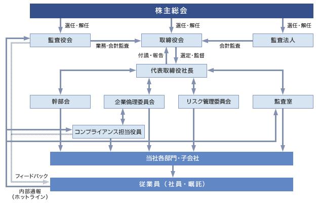 内部統制システムの概要を含むコーポレート・ガバナンス体制についての模式図 コスモ・バイオ(株)