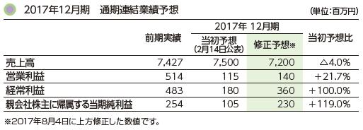 2017年12月期 通期連結業績予想