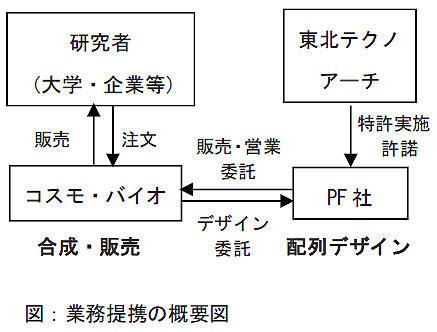 業務提携の概要図
