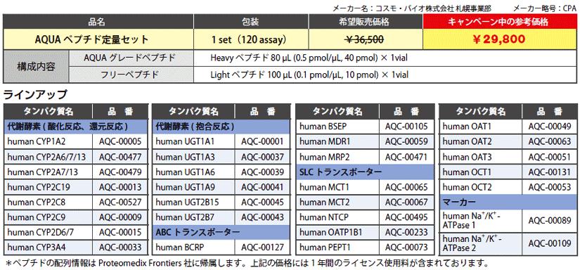 AQUAグレードペプチドカタログ品 1set(120 assay)