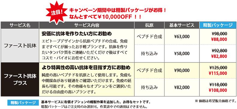 キャンペーン期間中は精製パッケージがお得!すべて¥10,000OFF!!