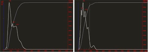 血漿エクソソーム由来エクソソームのNanosight分析の比較