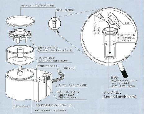微量透析システムのシステム構成
