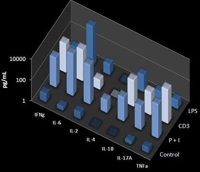 AimPlex Th1/Th2/Th17 7-Plex キットで測定