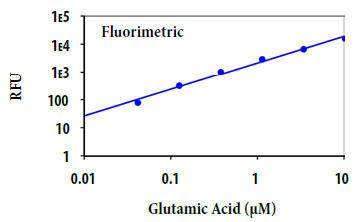 グルタミン酸の用量反応