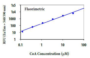 CoA用量反応の測定