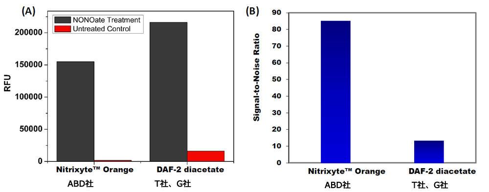 外因性一酸化窒素(NO)のマイクロプレートリーダーによる測定