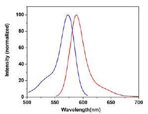 励起と蛍光スペクトル