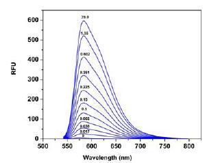 蛍光スペクトル