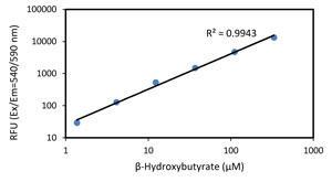 β-ヒドロキシ酪酸のスタンダードカーブ