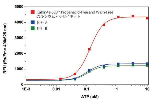 カルシウムアッセイキット比較データ