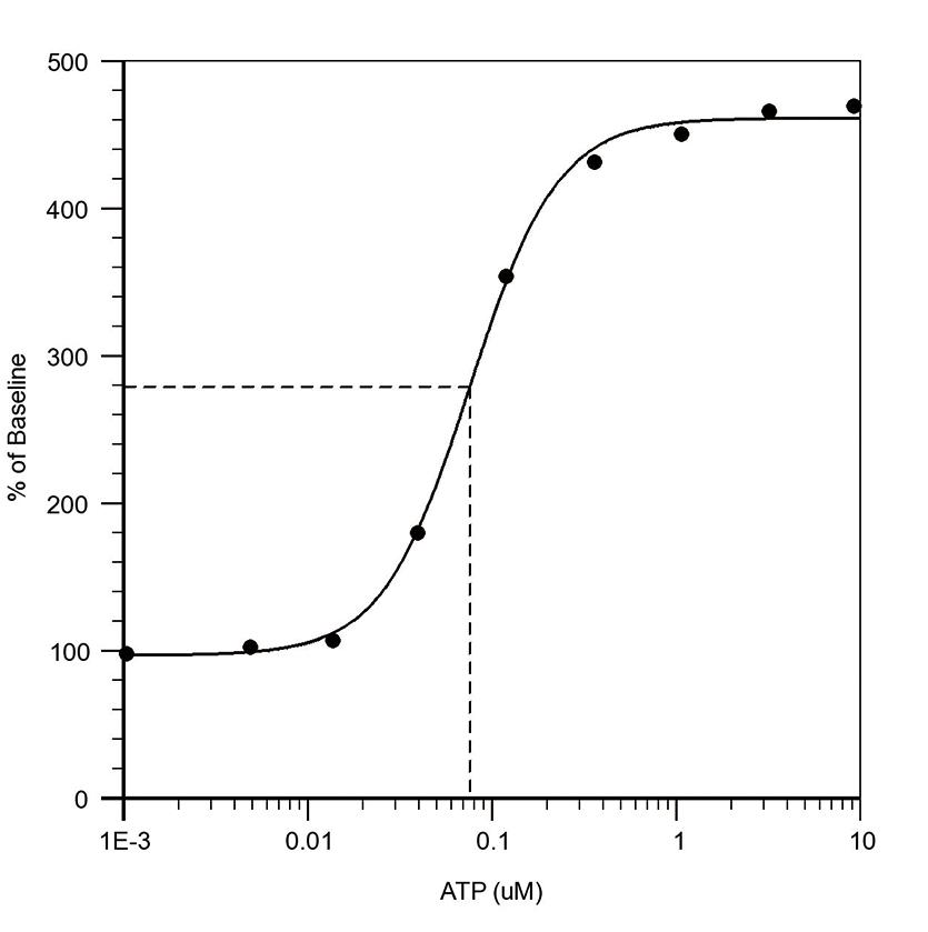 CHO-K1細胞におけるATP用量反応