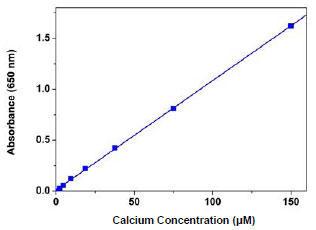 品番36361を使ったカルシウム測定
