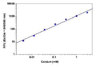 品番36360を使ったカルシウム測定