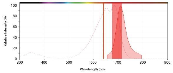 APC-Cy5スペクトル