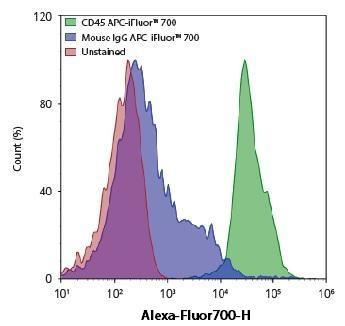ABD_APC-iFluor700_Spectrum_3.jpg