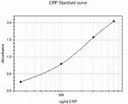 CRP Standard curve