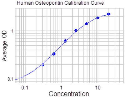 Osteopontin 測定ELISAキットのスタンダードカーブ