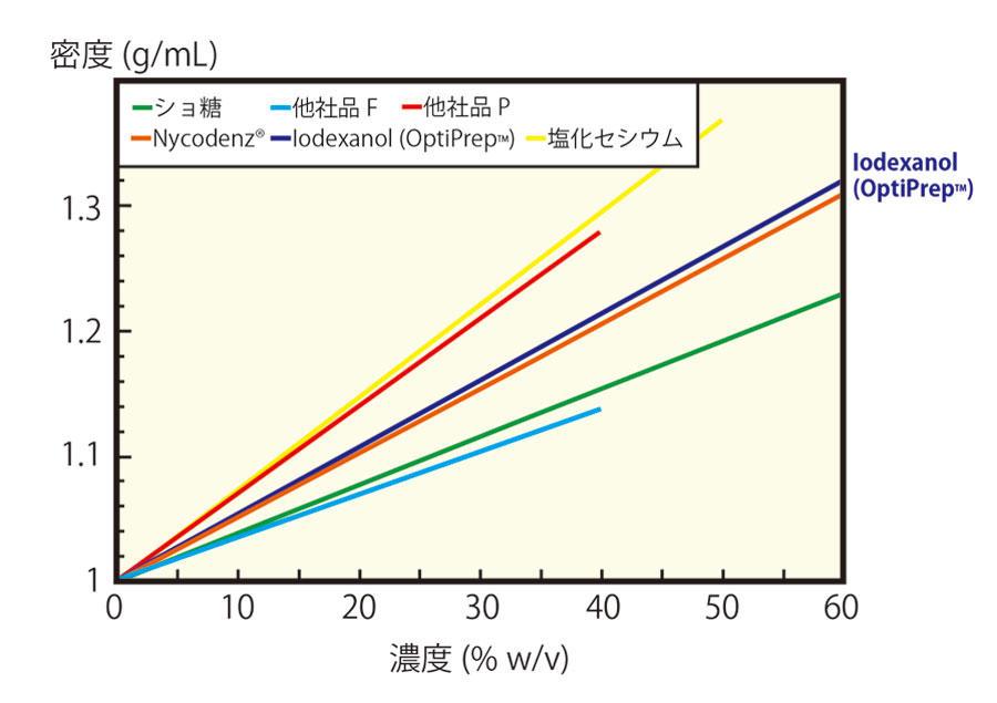 溶液濃度と密度との関係
