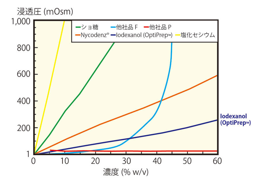 溶液濃度と浸透圧との関係