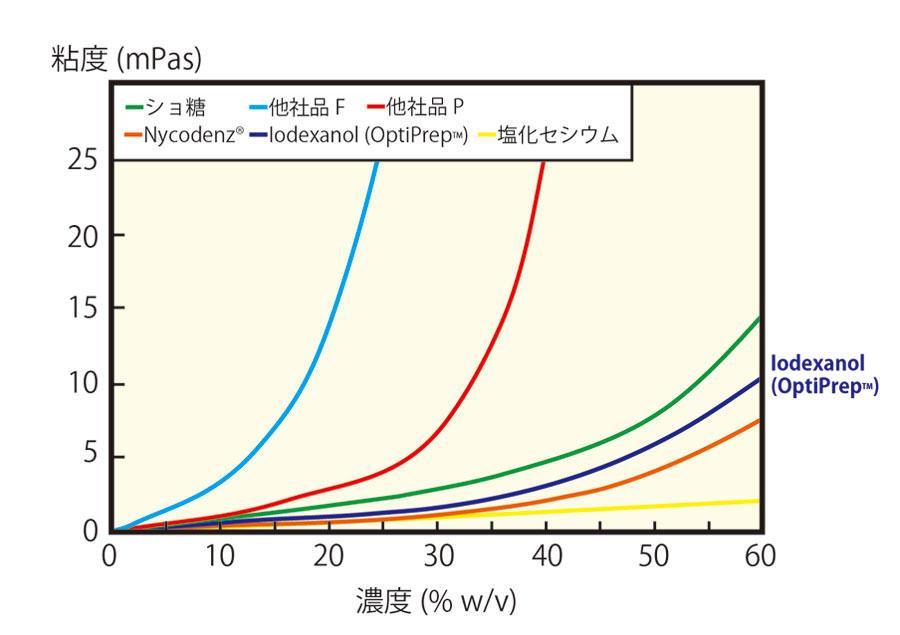 溶液濃度と粘度との関係