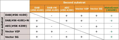 二重染色用の組み合わせ例