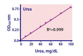 Urea Assay Kit
