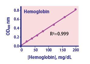 Hemoglobin Assay Kit