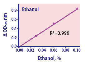 Enzyme Ethanol Assay Kit