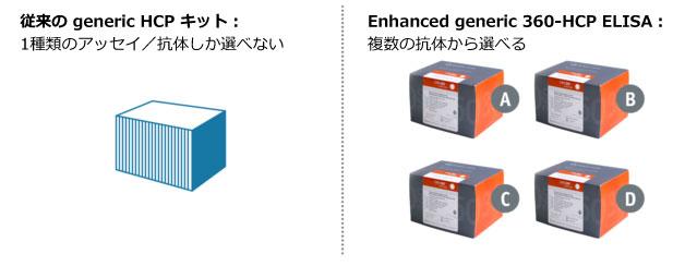 Enhanced generic 360-HCP ELISA