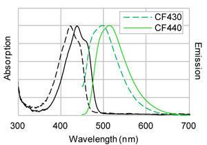 CF®430 および CF®440 で標識した IgG の標準化した励起/蛍光スペクトル