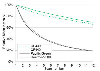 CF®430、CF®440 とスペクトルの類似した色素との光安定性の比較