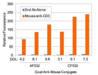 AlexaFluor® 532(AF532)標識抗体、または、CF®532 標識二次抗体を用いて染色した Jurkat 細胞のフローサイトメトリー解析