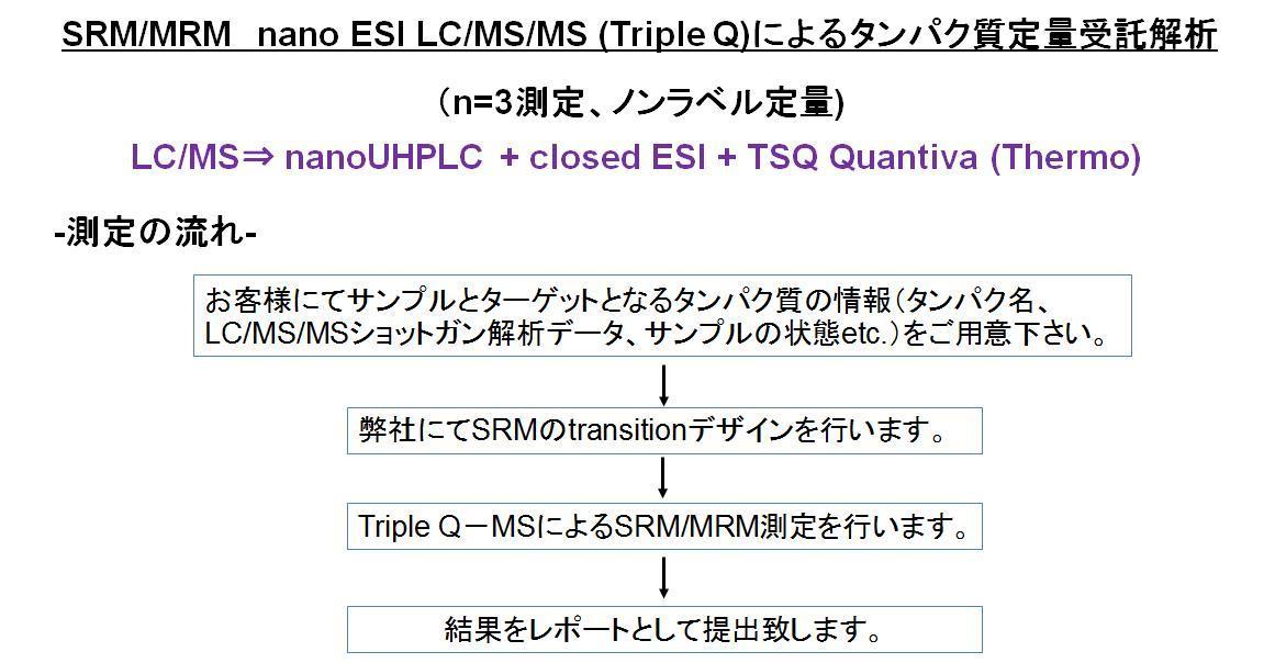 BYS_nano_ESI_SRM_LCMS_002.jpg