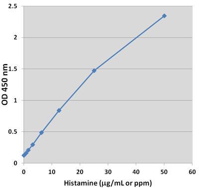 ヒスタミン測定アッセイのスタンダードカーブ
