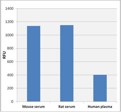様々な種由来のサンプル中に含まれる胆汁酸量