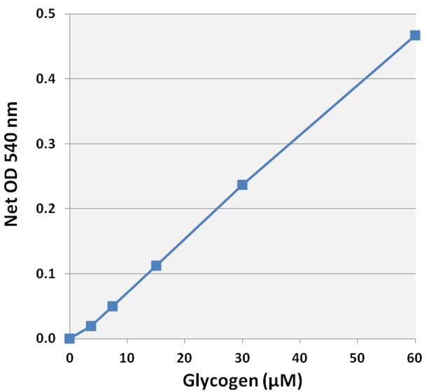 グリコーゲン標準曲線