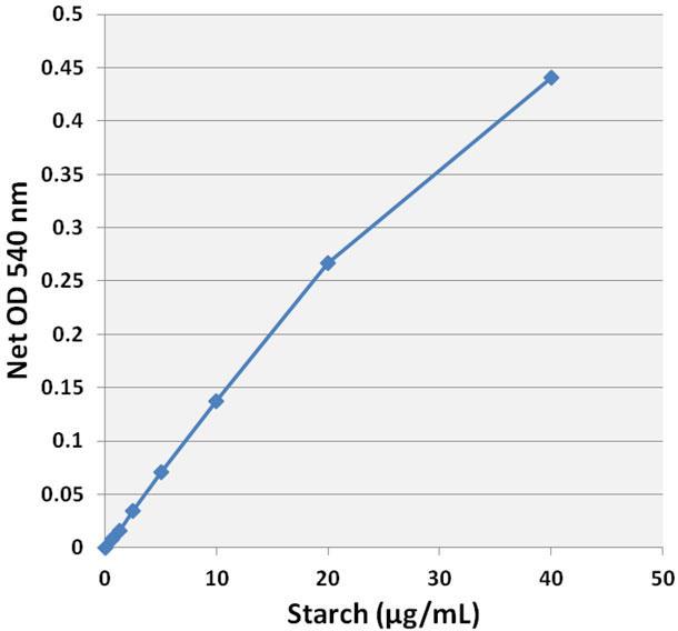 デンプン標準曲線