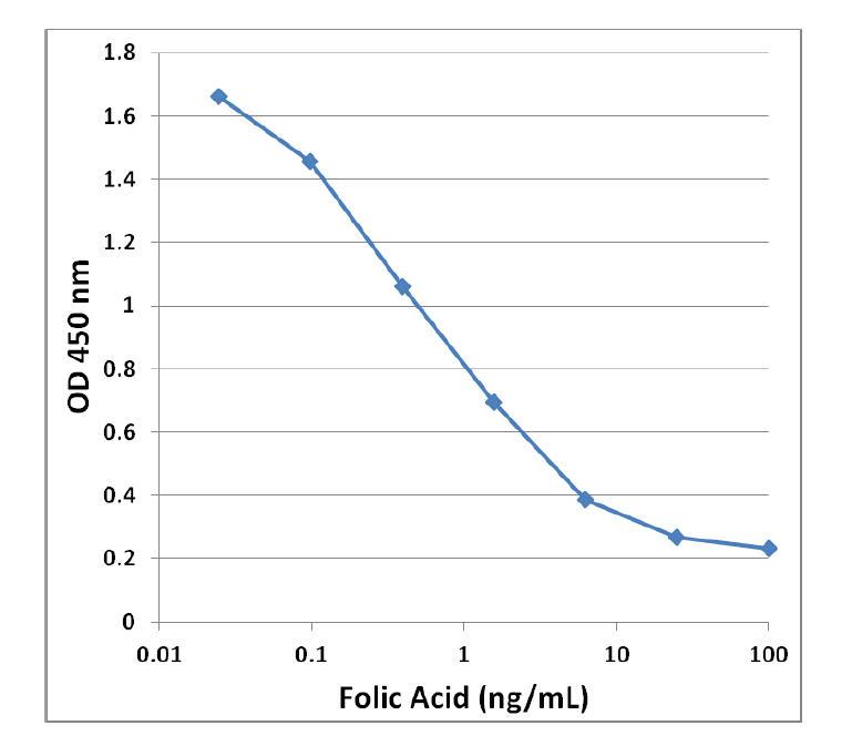 図1.葉酸ELISAスタンダードカーブ
