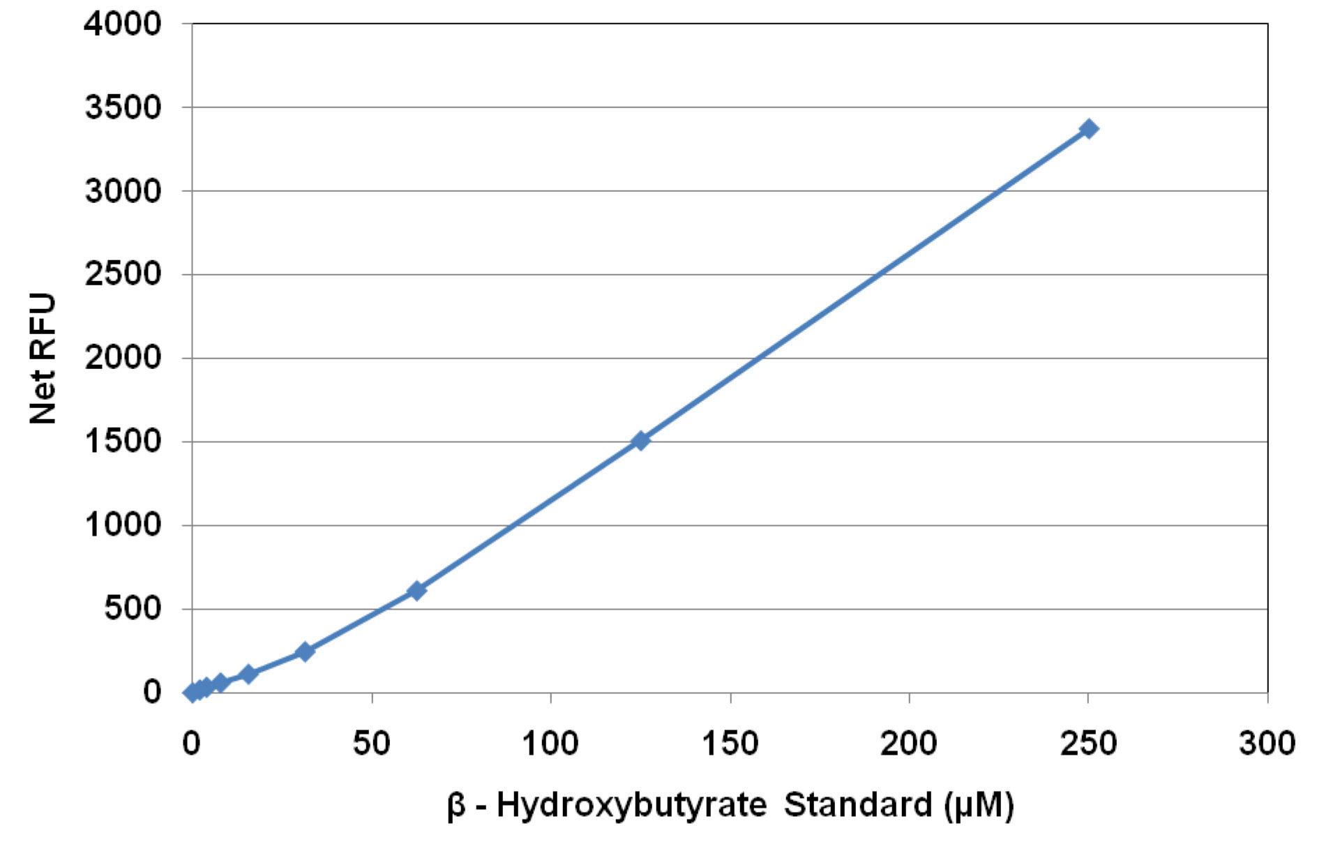 β-ヒドロキシ酪酸(ケトン体)標準曲線