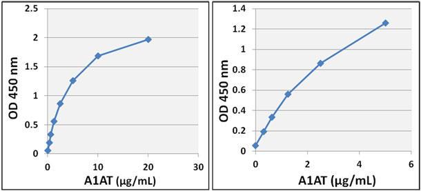 ヒトα1アンチトリプシン ELISA スタンダードカーブ