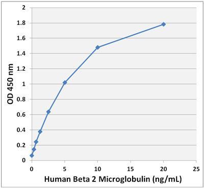 ヒトβ2ミクログロブリン ELISA スタンダードカーブ