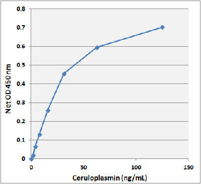 ヒトセルロプラスミン ELISA スタンダードカーブ