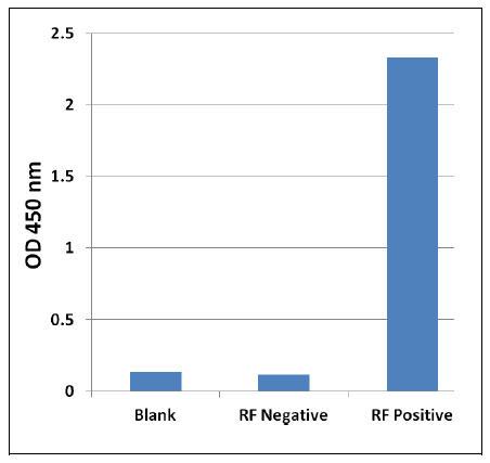 CBL RF ELISAキット データ例