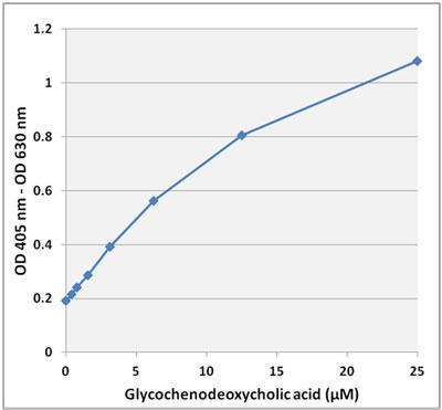 胆汁酸スタンダードカーブ