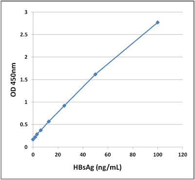 図1 HBsAg ELISA スタンダードカーブ