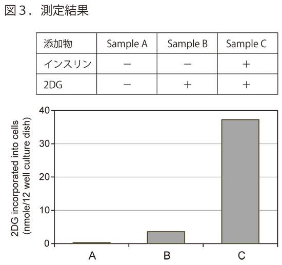 グルコース細胞内取込量測定キットの測定結果
